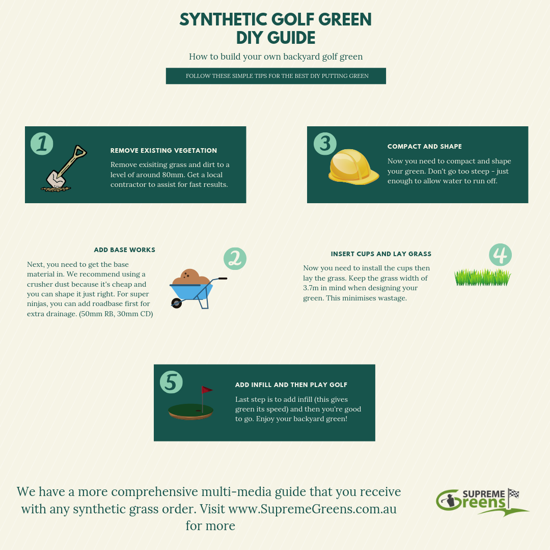 How To Build a DIY Synthetic Golf Green